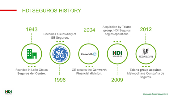HDI History